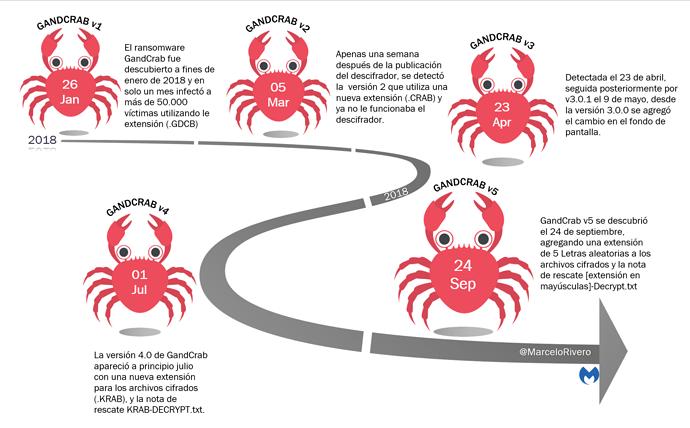 GandCrab_Evolution
